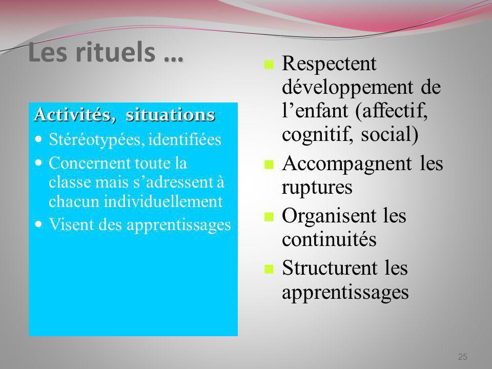 … Les rituels … Activités, situations Stéréotypées, identifiées Concernent toute la classe mais sadressent à chacun individuellement Visent des appren