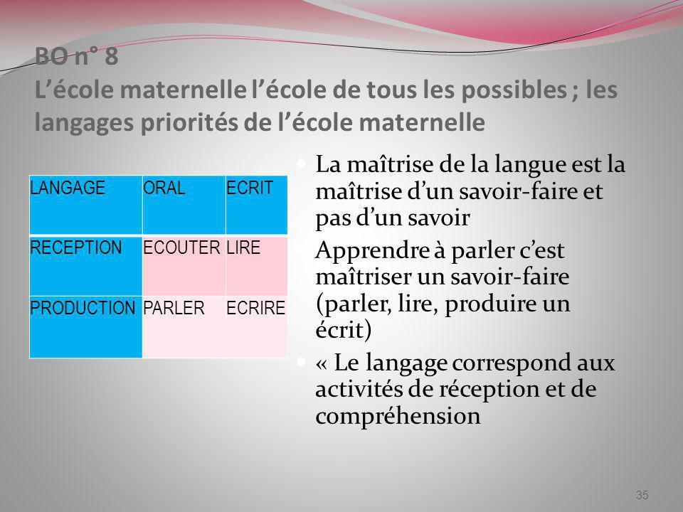 BO n° 8 Lécole maternelle lécole de tous les possibles ; les langages priorités de lécole maternelle LANGAGEORALECRIT RECEPTIONECOUTERLIRE PRODUCTIONP