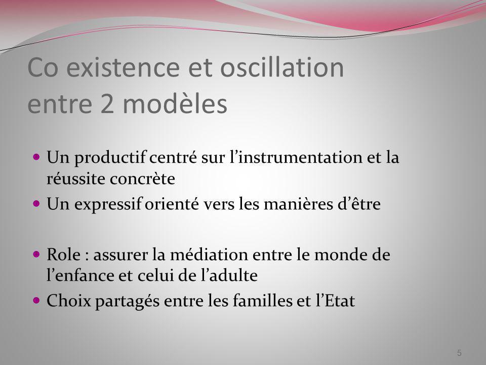 Co existence et oscillation entre 2 modèles Un productif centré sur linstrumentation et la réussite concrète Un expressif orienté vers les manières dê