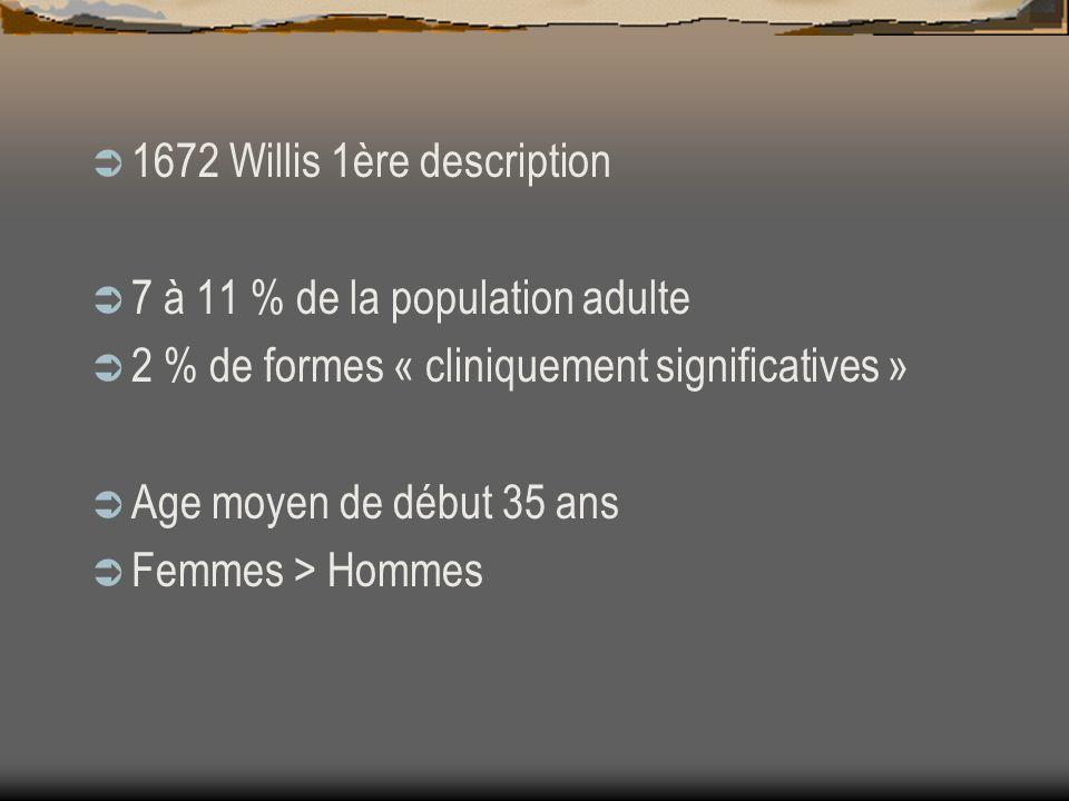 1672 Willis 1ère description 7 à 11 % de la population adulte 2 % de formes « cliniquement significatives » Age moyen de début 35 ans Femmes > Hommes