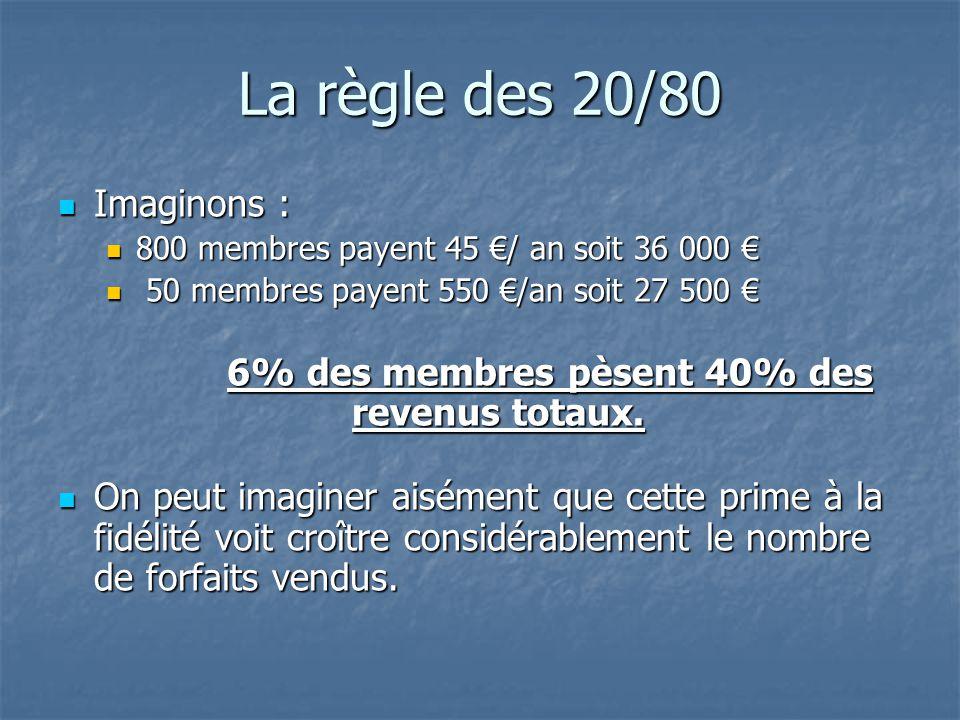 La règle des 20/80 Imaginons : Imaginons : 800 membres payent 45 / an soit 36 000 800 membres payent 45 / an soit 36 000 50 membres payent 550 /an soit 27 500 50 membres payent 550 /an soit 27 500 6% des membres pèsent 40% des revenus totaux.