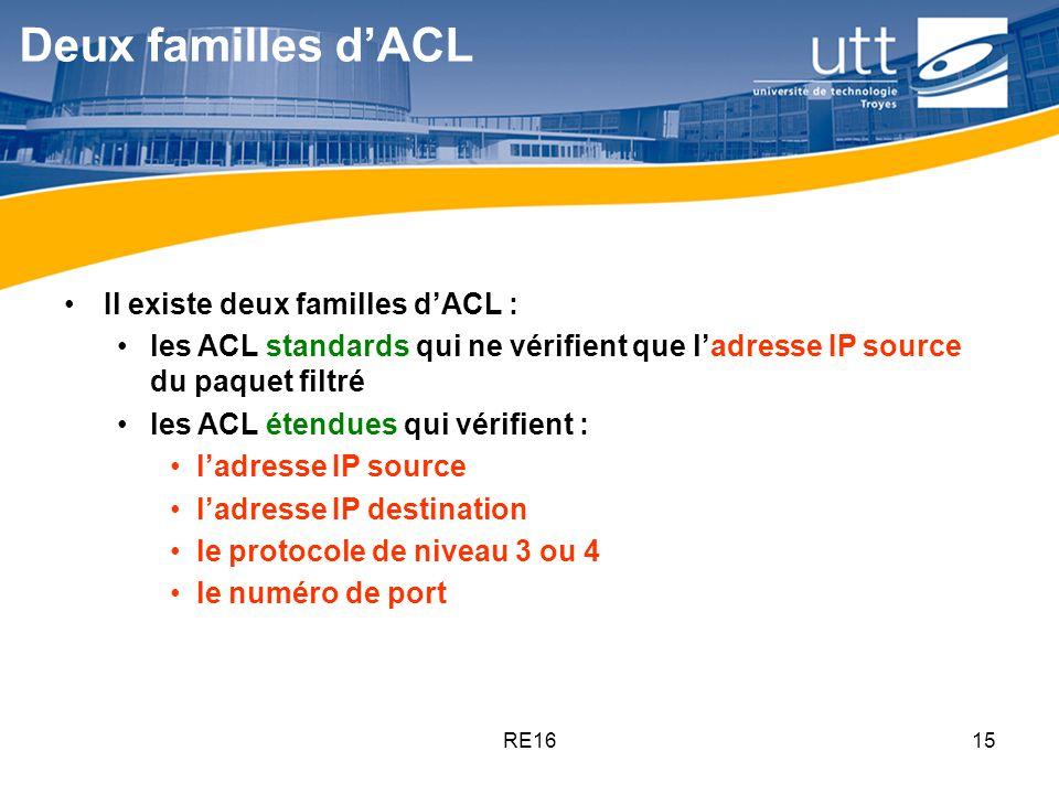 RE1615 Deux familles dACL Il existe deux familles dACL : les ACL standards qui ne vérifient que ladresse IP source du paquet filtré les ACL étendues q