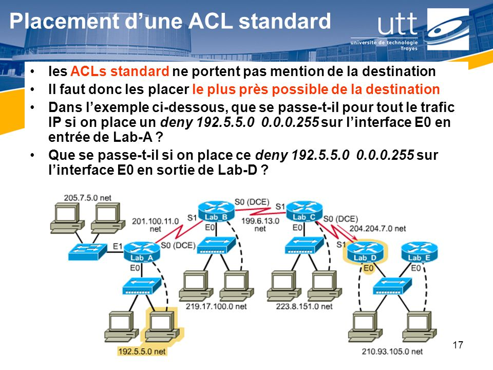 RE1617 Placement dune ACL standard les ACLs standard ne portent pas mention de la destination Il faut donc les placer le plus près possible de la dest