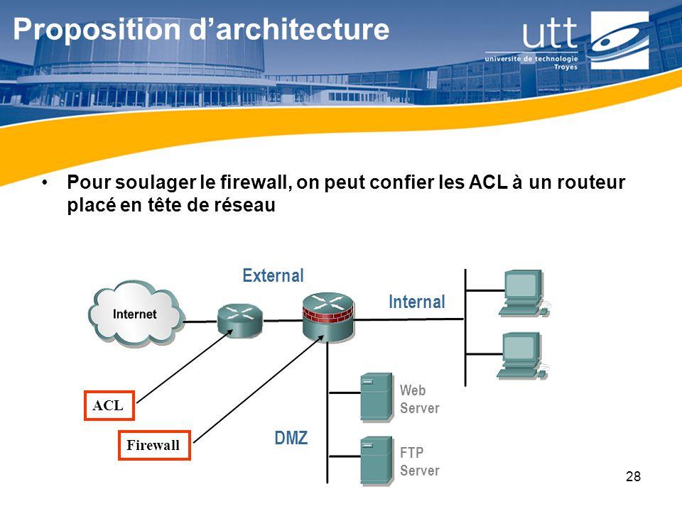RE1628 Proposition darchitecture Pour soulager le firewall, on peut confier les ACL à un routeur placé en tête de réseau Web Server FTP Server Externa