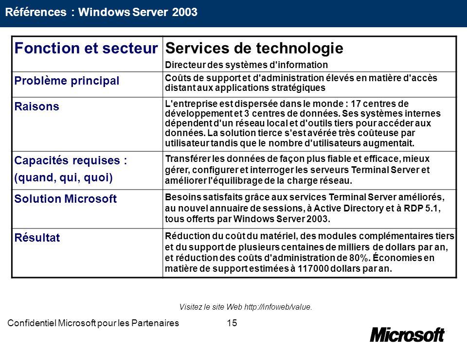 15Confidentiel Microsoft pour les Partenaires Fonction et secteurServices de technologie Directeur des systèmes d'information Problème principal Coûts