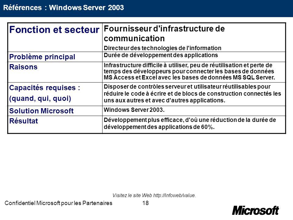 18Confidentiel Microsoft pour les Partenaires Fonction et secteur Fournisseur d'infrastructure de communication Directeur des technologies de l'inform