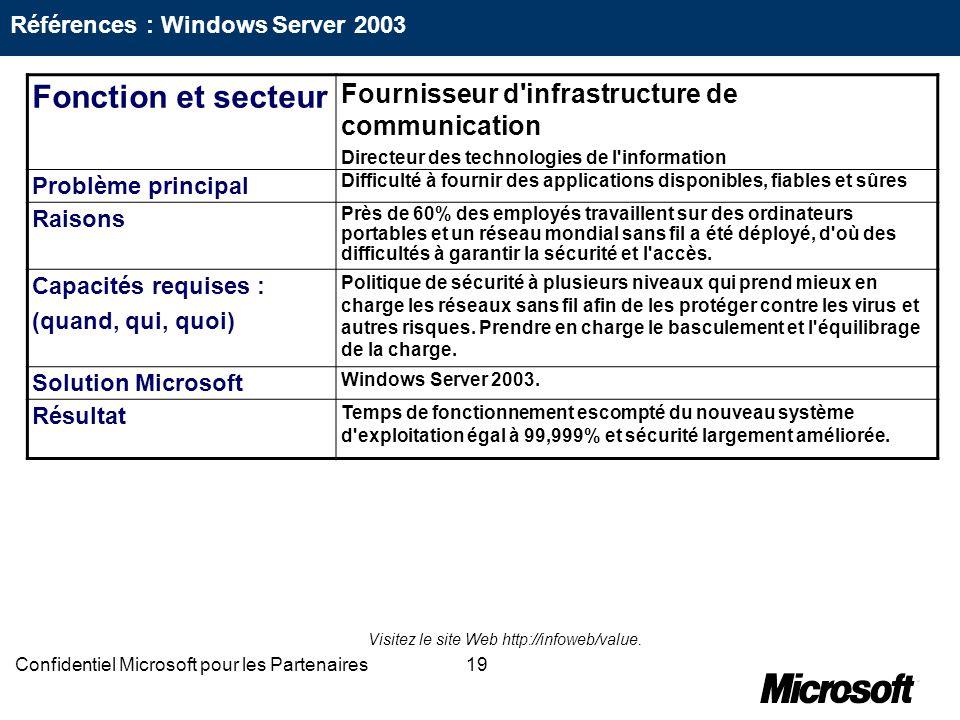19Confidentiel Microsoft pour les Partenaires Fonction et secteur Fournisseur d'infrastructure de communication Directeur des technologies de l'inform
