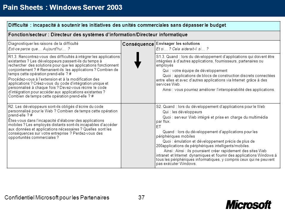 37Confidentiel Microsoft pour les Partenaires Difficulté : incapacité à soutenir les initiatives des unités commerciales sans dépasser le budget Fonct