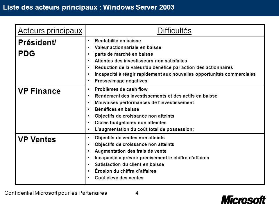 4Confidentiel Microsoft pour les Partenaires Liste des acteurs principaux : Windows Server 2003 Objectifs de ventes non atteints Objectifs de croissan