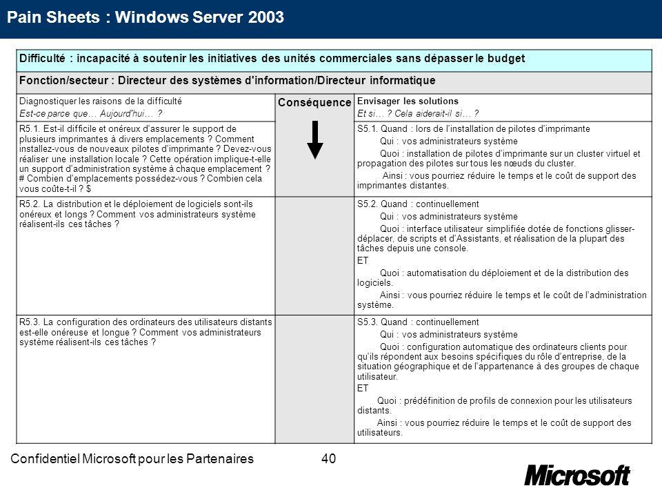 40Confidentiel Microsoft pour les Partenaires Difficulté : incapacité à soutenir les initiatives des unités commerciales sans dépasser le budget Fonct