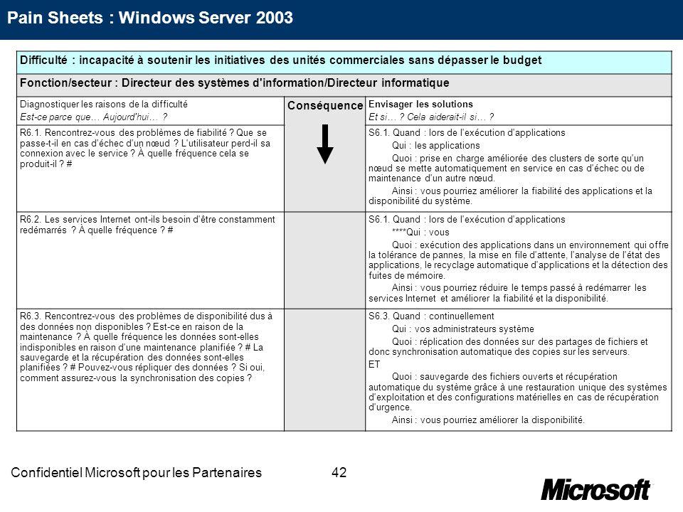42Confidentiel Microsoft pour les Partenaires Difficulté : incapacité à soutenir les initiatives des unités commerciales sans dépasser le budget Fonct