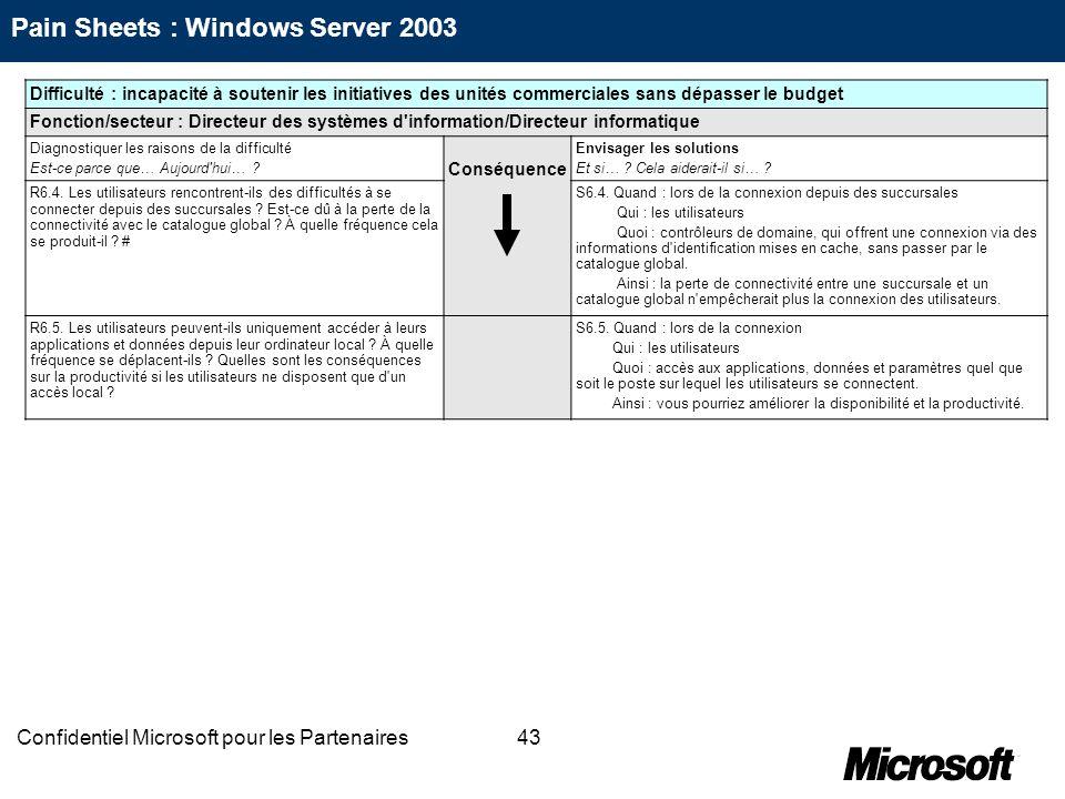 43Confidentiel Microsoft pour les Partenaires Difficulté : incapacité à soutenir les initiatives des unités commerciales sans dépasser le budget Fonct