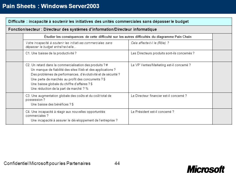 44Confidentiel Microsoft pour les Partenaires Difficulté : incapacité à soutenir les initiatives des unités commerciales sans dépasser le budget Fonct