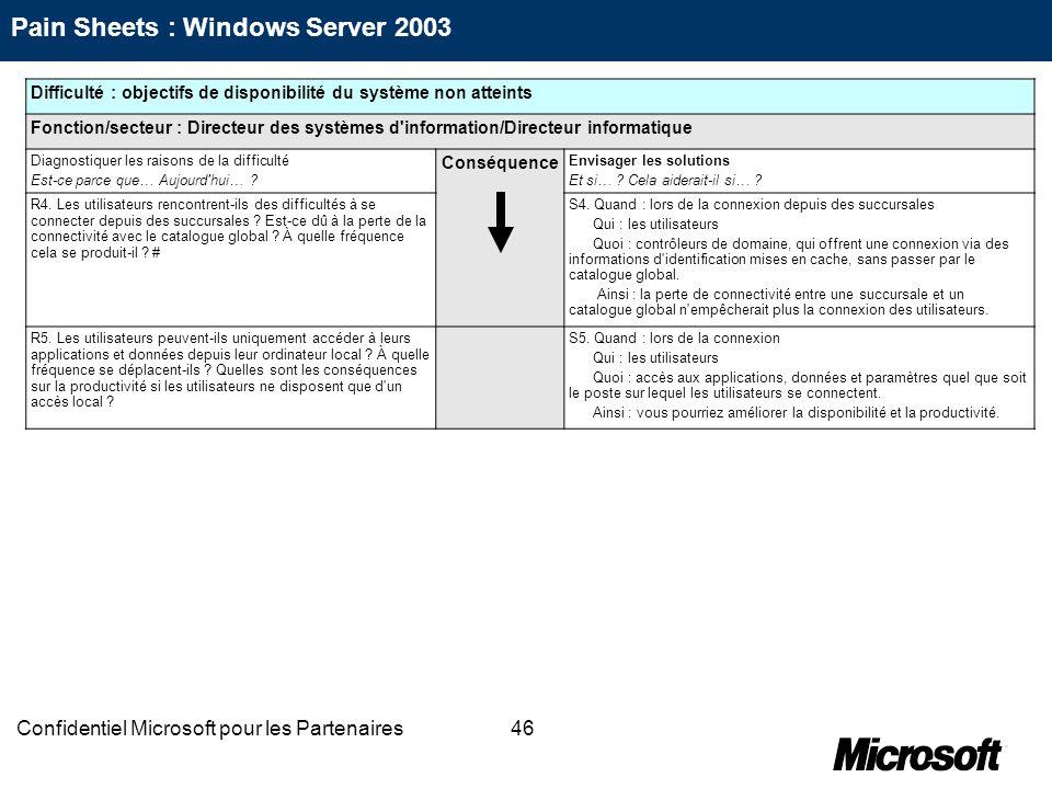 46Confidentiel Microsoft pour les Partenaires Difficulté : objectifs de disponibilité du système non atteints Fonction/secteur : Directeur des système