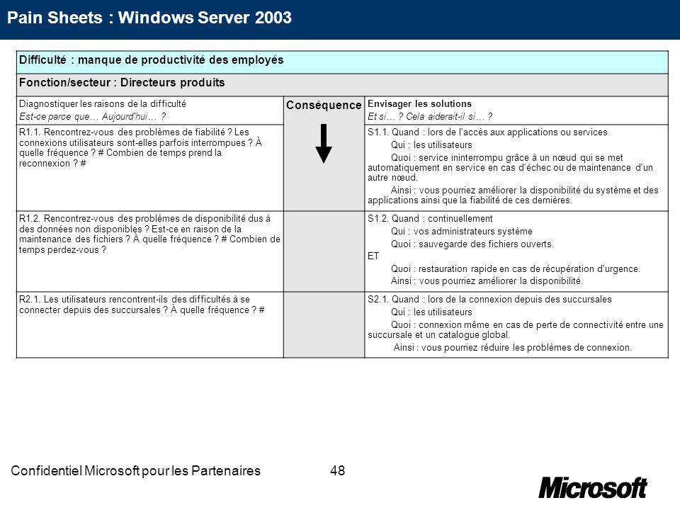 48Confidentiel Microsoft pour les Partenaires Difficulté : manque de productivité des employés Fonction/secteur : Directeurs produits Diagnostiquer le