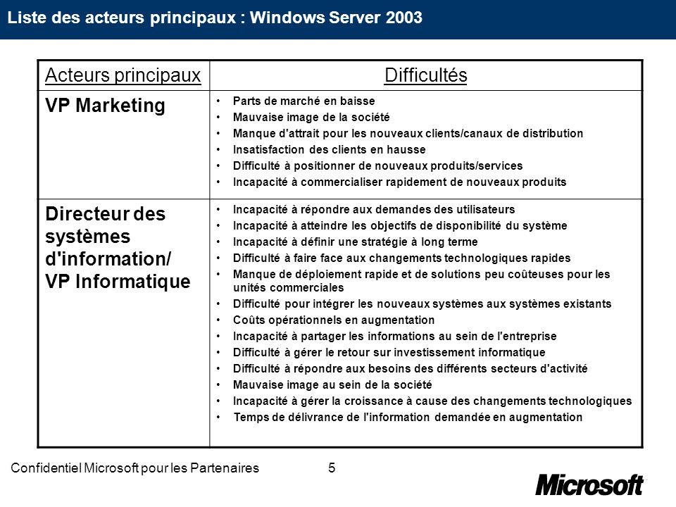 5Confidentiel Microsoft pour les Partenaires Acteurs principauxDifficultés VP Marketing Parts de marché en baisse Mauvaise image de la société Manque