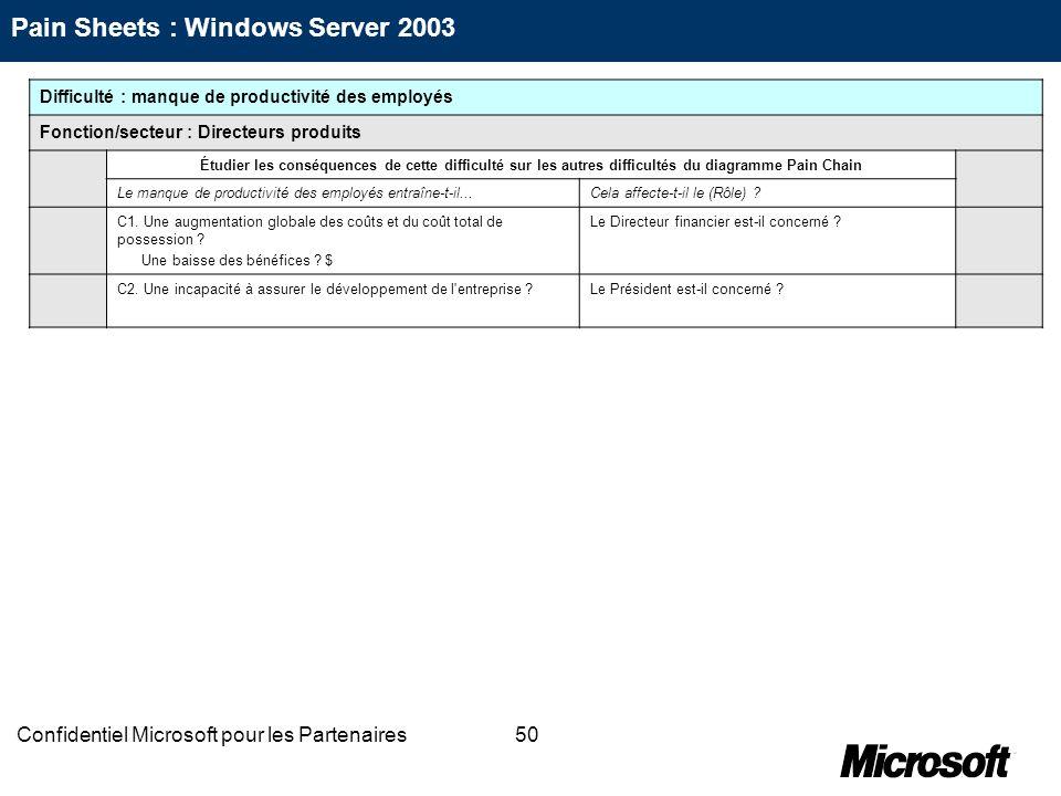 50Confidentiel Microsoft pour les Partenaires Difficulté : manque de productivité des employés Fonction/secteur : Directeurs produits Étudier les cons