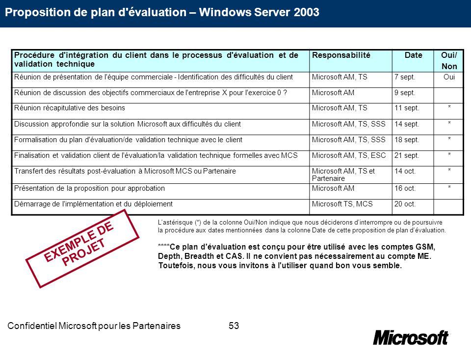 53Confidentiel Microsoft pour les Partenaires Proposition de plan d'évaluation – Windows Server 2003 Procédure d'intégration du client dans le process