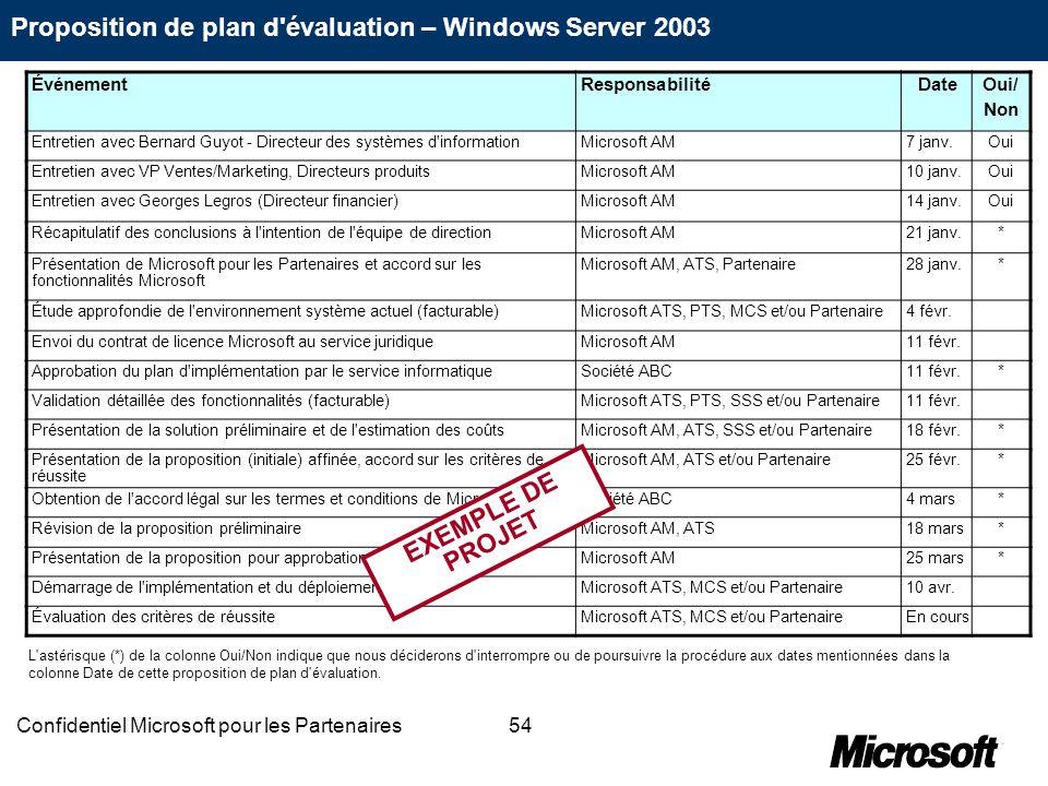 54Confidentiel Microsoft pour les Partenaires Proposition de plan d'évaluation – Windows Server 2003 ÉvénementResponsabilitéDate Oui/ Non Entretien av