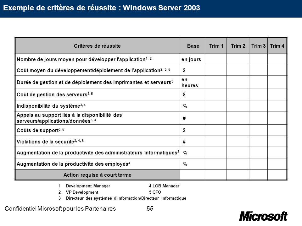55Confidentiel Microsoft pour les Partenaires Critères de réussiteBaseTrim 1Trim 2Trim 3Trim 4 Nombre de jours moyen pour développer l'application 1,