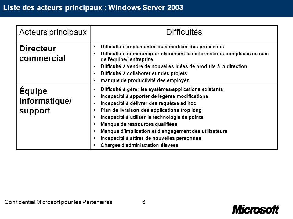 6Confidentiel Microsoft pour les Partenaires Acteurs principauxDifficultés Directeur commercial Difficulté à implémenter ou à modifier des processus D