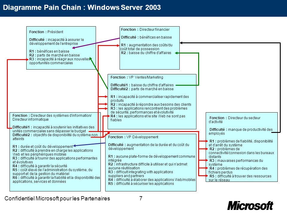 48Confidentiel Microsoft pour les Partenaires Difficulté : manque de productivité des employés Fonction/secteur : Directeurs produits Diagnostiquer les raisons de la difficulté Est-ce parce que… Aujourd hui… .