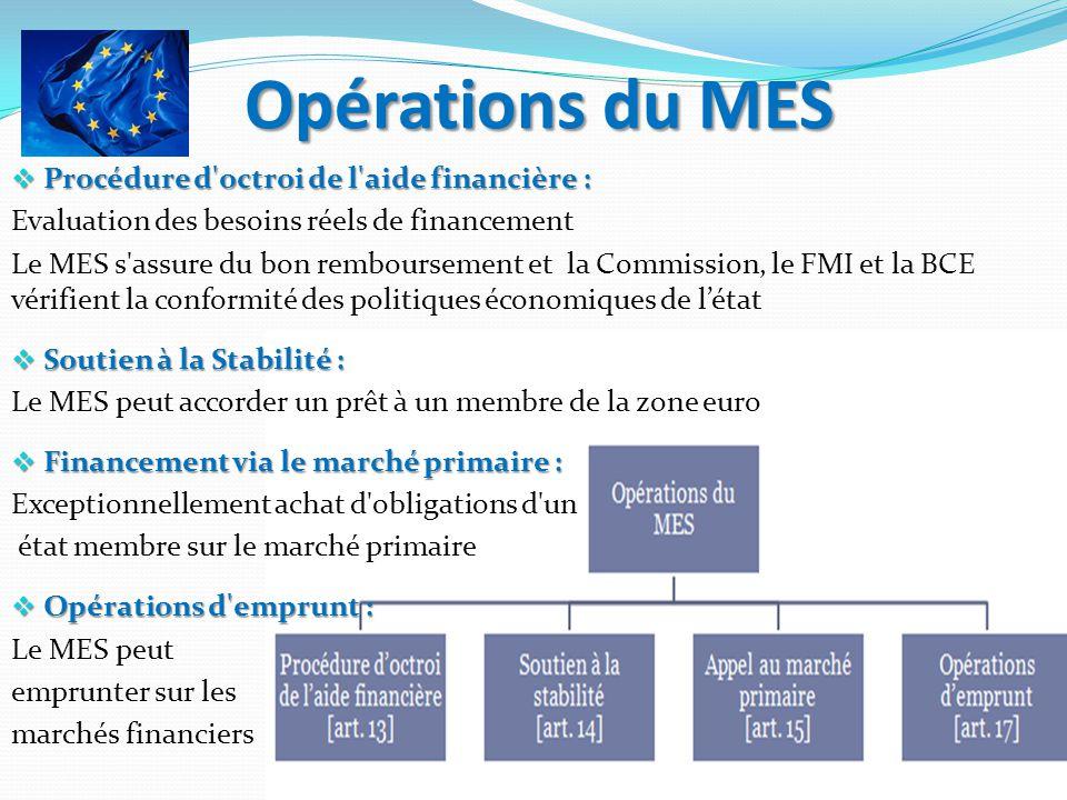 Opérations du MES Procédure d'octroi de l'aide financière : Procédure d'octroi de l'aide financière : Evaluation des besoins réels de financement Le M
