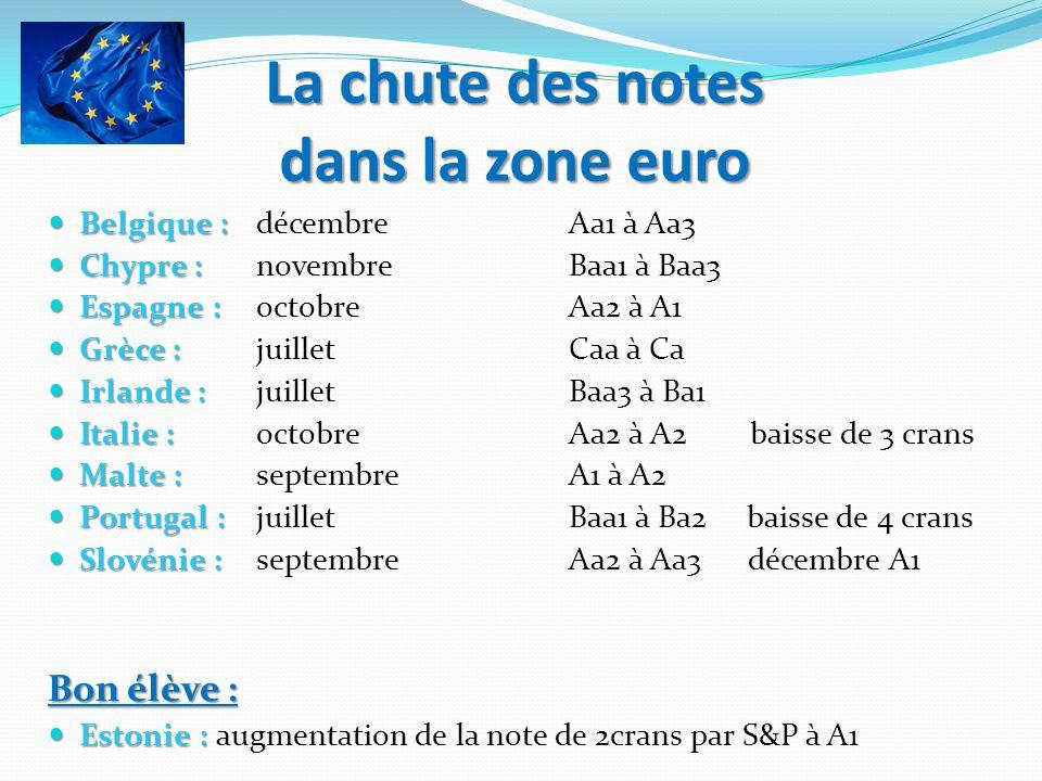 La chute des notes dans la zone euro Belgique : Belgique : décembre Aa1 à Aa3 Chypre : Chypre : novembre Baa1 à Baa3 Espagne : Espagne : octobre Aa2 à