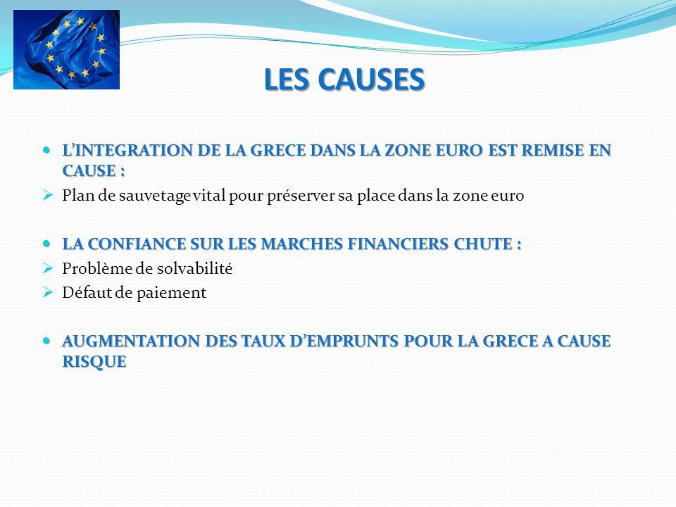 LES CAUSES LINTEGRATION DE LA GRECE DANS LA ZONE EURO EST REMISE EN CAUSE : LINTEGRATION DE LA GRECE DANS LA ZONE EURO EST REMISE EN CAUSE : Plan de s