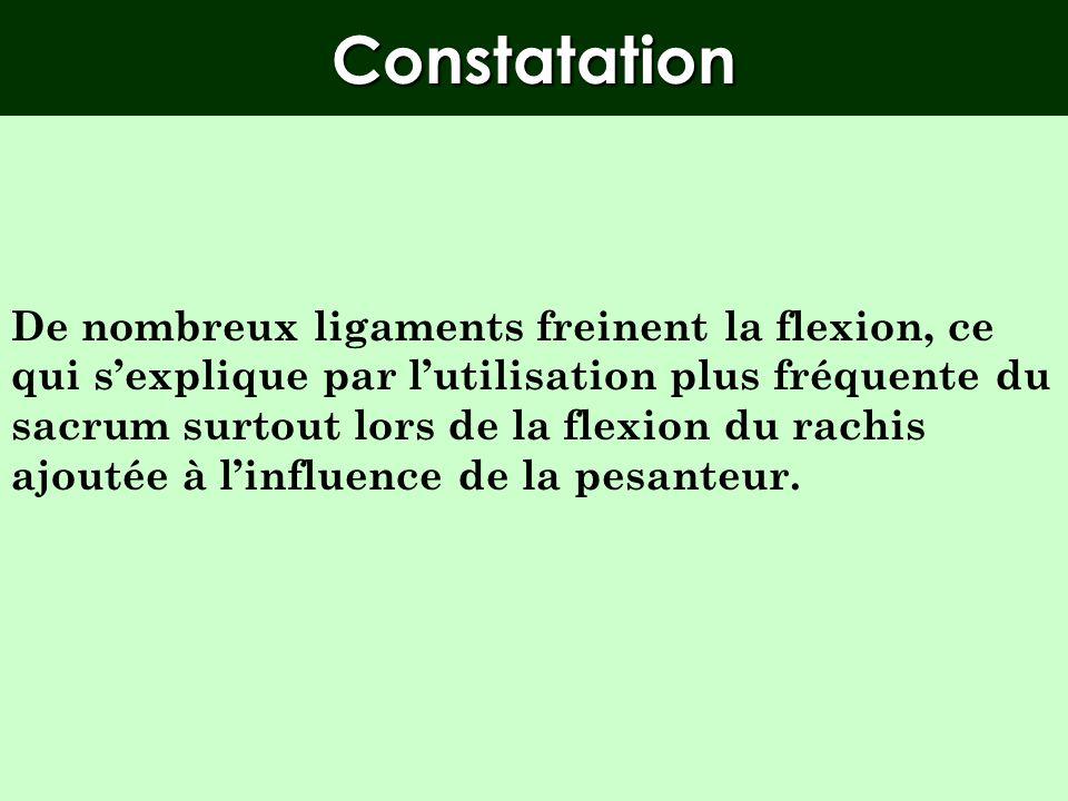 Conséquences Conséquences (Extension sacrée, mécanique articulaire) En conséquence : - les iliaques se « resserrent » en arrière - les ligaments ilio-
