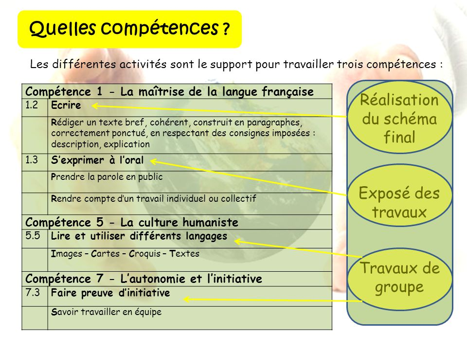 Quelles compétences ? Les différentes activités sont le support pour travailler trois compétences : Compétence 1 - La maîtrise de la langue française