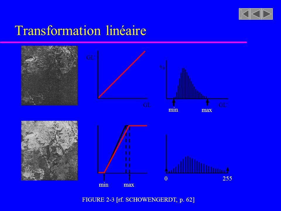 FIGURE 2-3 [rf. SCHOWENGERDT, p. 62] Transformation linéaire % GL 0255 min max minmax