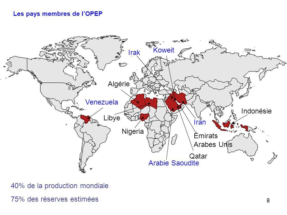 8 Les pays membres de lOPEP Venezuela Algérie Iran NigeriaLibye Indonésie Émirats Arabes Unis Qatar Arabie Saoudite Irak Koweit 40% de la production m