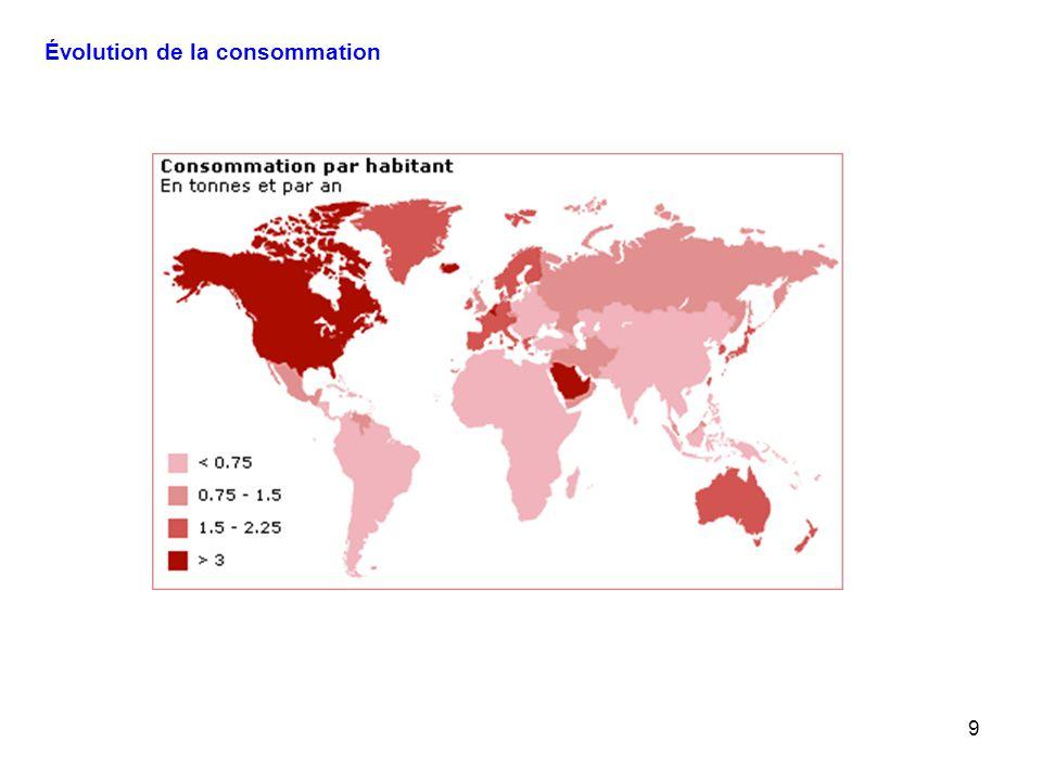 9 Évolution de la consommation