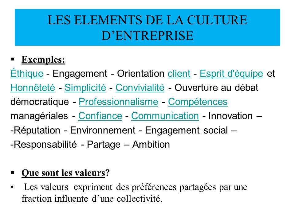 LES ELEMENTS DE LA CULTURE DENTREPRISE Exemples: ÉthiqueÉthique - Engagement - Orientation client - Esprit d'équipe etclientEsprit d'équipe HonnêtetéH