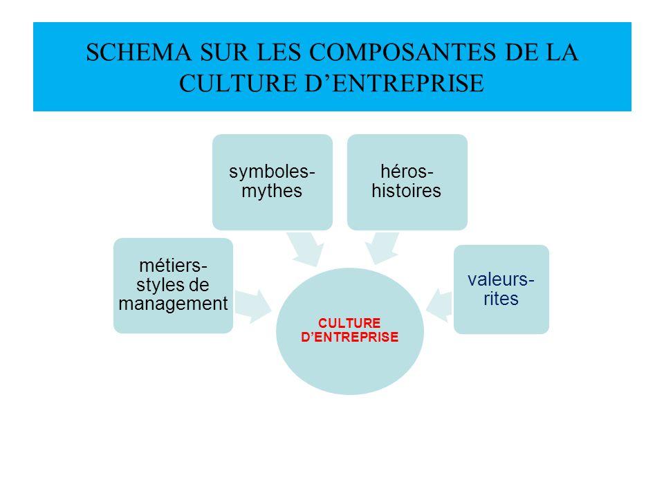 SCHEMA SUR LES COMPOSANTES DE LA CULTURE DENTREPRISE CULTURE DENTREPRISE métiers- styles de management symboles- mythes héros- histoires valeurs- rite