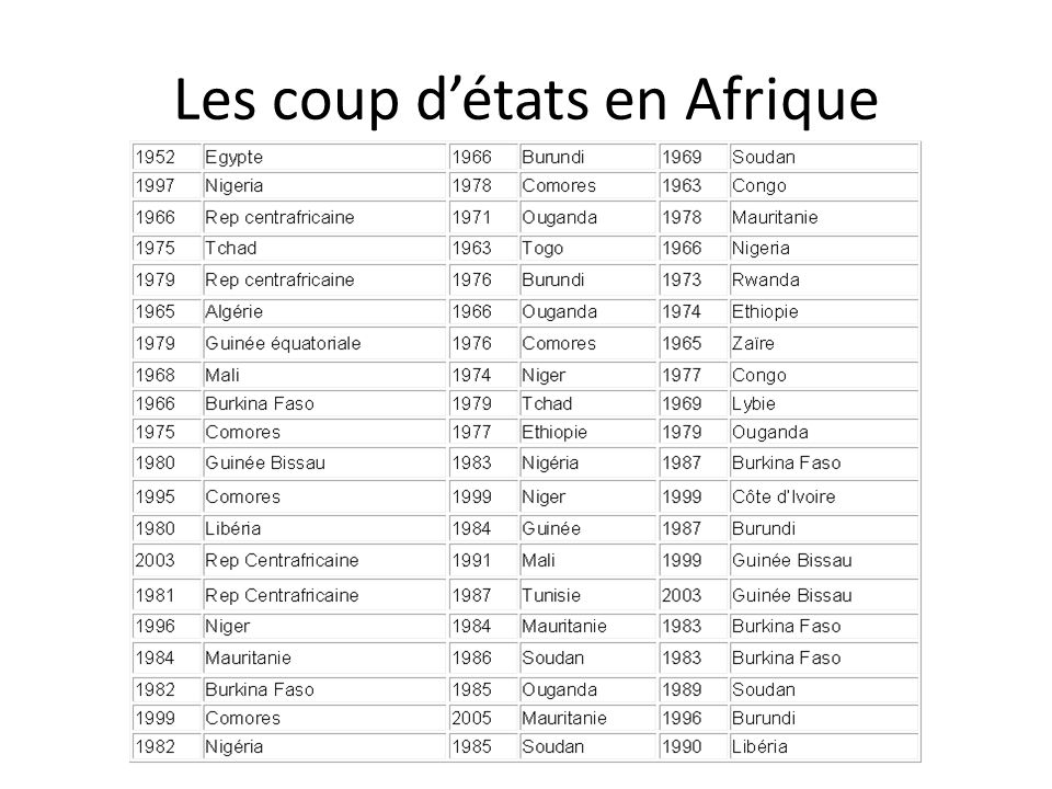 Les coup détats en Afrique