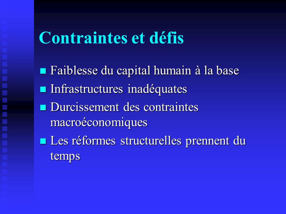 Contraintes et défis Faiblesse du capital humain à la base Faiblesse du capital humain à la base Infrastructures inadéquates Infrastructures inadéquates Durcissement des contraintes macroéconomiques Durcissement des contraintes macroéconomiques Les réformes structurelles prennent du temps Les réformes structurelles prennent du temps