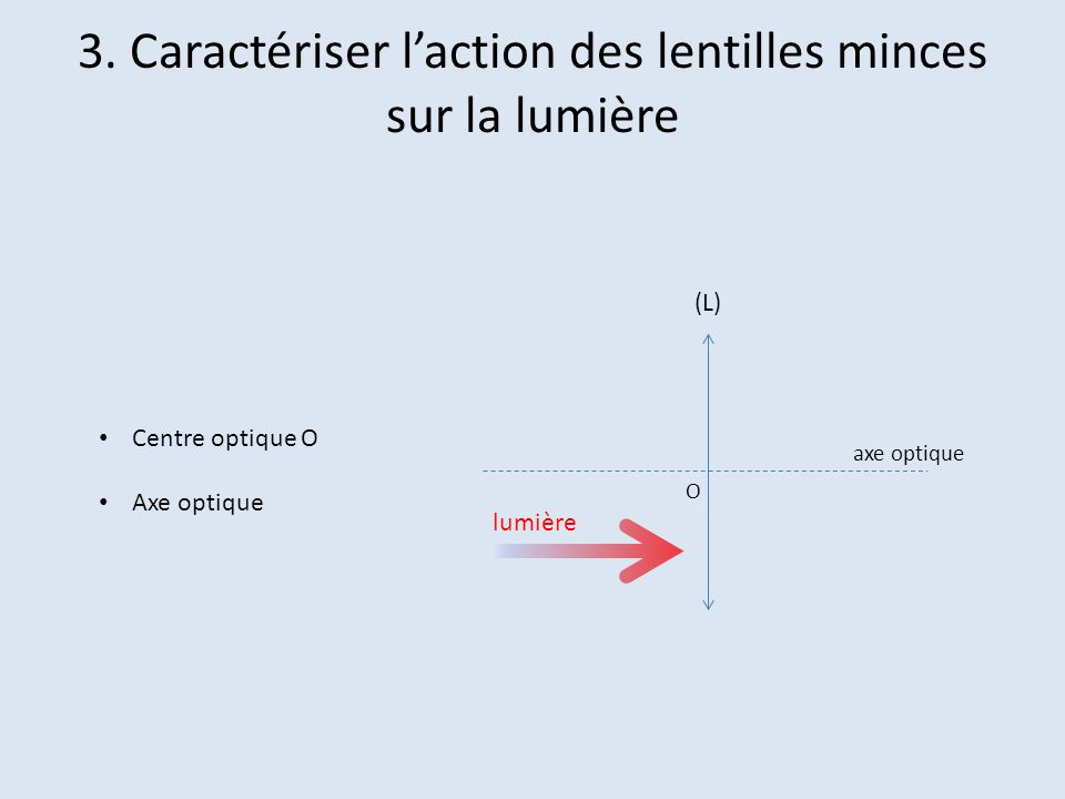 3. Caractériser laction des lentilles minces sur la lumière Centre optique O Axe optique (L) lumière O axe optique