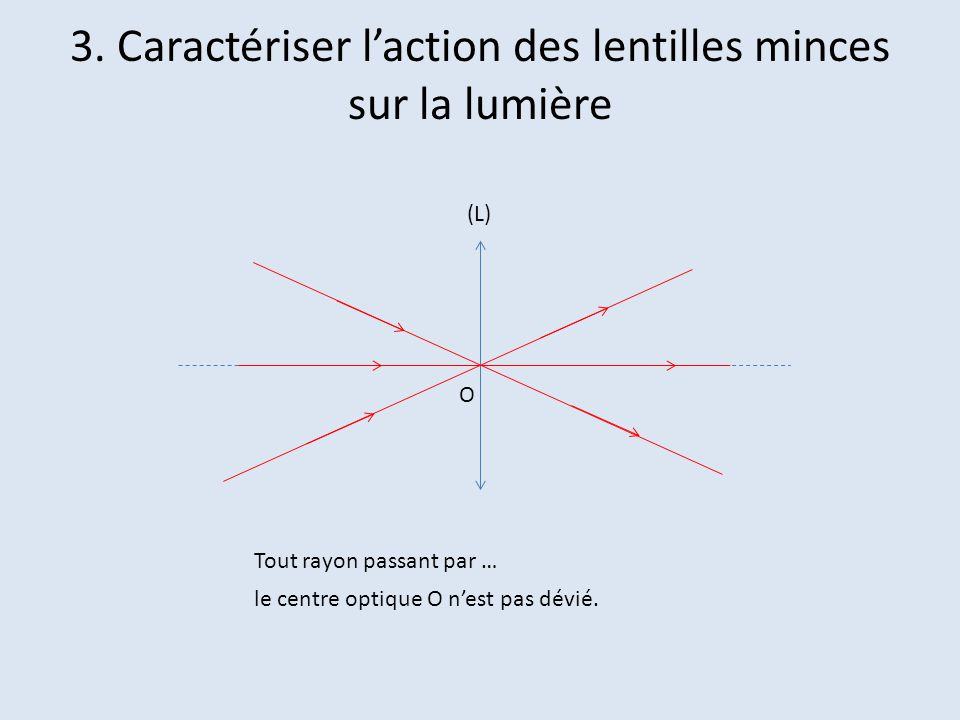 (L) axe optique F O Tout rayon incident parallèle à laxe optique émerge de la lentille … en convergeant vers le foyer image F.