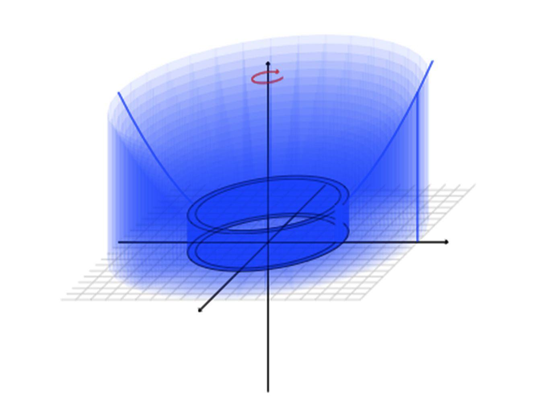 Aujourdhui, nous avons vu Calcul de solide de révolution à laide de la méthode des tubes