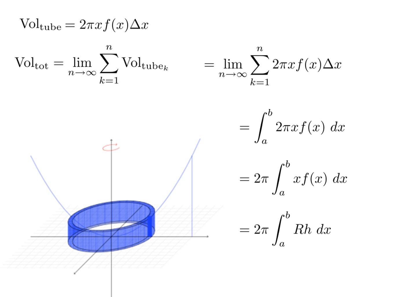 Faites les exercices suivants Déterminer lintégrale permettant de calculer le volume, à laide de la méthode des tube, du solide obtenu en faisant 1) tourner la région entre les deux fonction autour de laxe des y 2) tourner la région entre les deux fonction autour de laxe