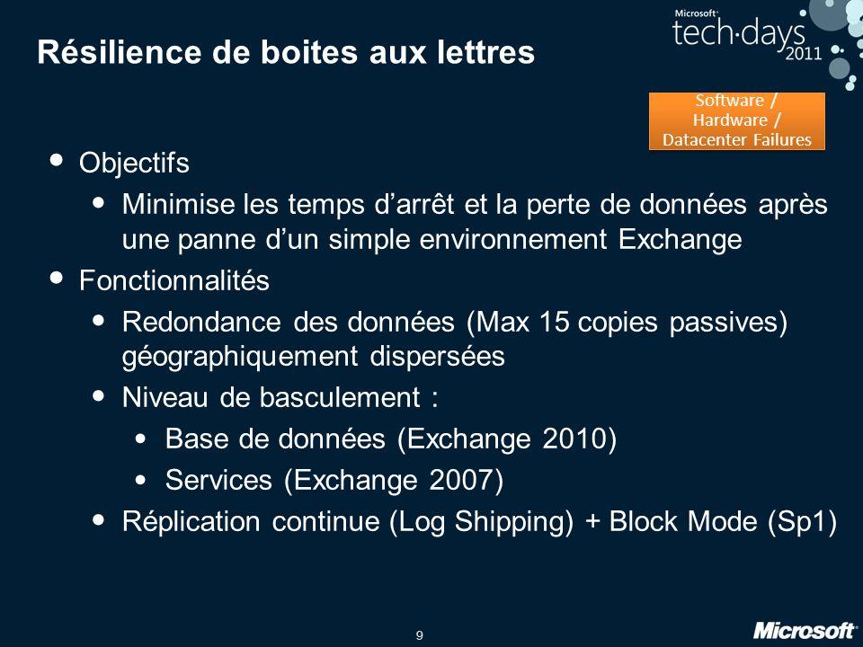 10 Aperçu de la résilience de base de données Site AD: Paris Les clients se connectent directement sur les serveurs CAS Client DB2 DB3 DB1 DB4 DB5 DB1 DB2 DB3 DB4 DB5 DB1 DB2 DB3 DB4 DB5 DB1 DB3 DB5 DB1 Site AD: Marseille Basculement géré par Exchange Facilités détendre a travers plusieurs sites Basculement au niveau de la base de données Database Availability Group Log