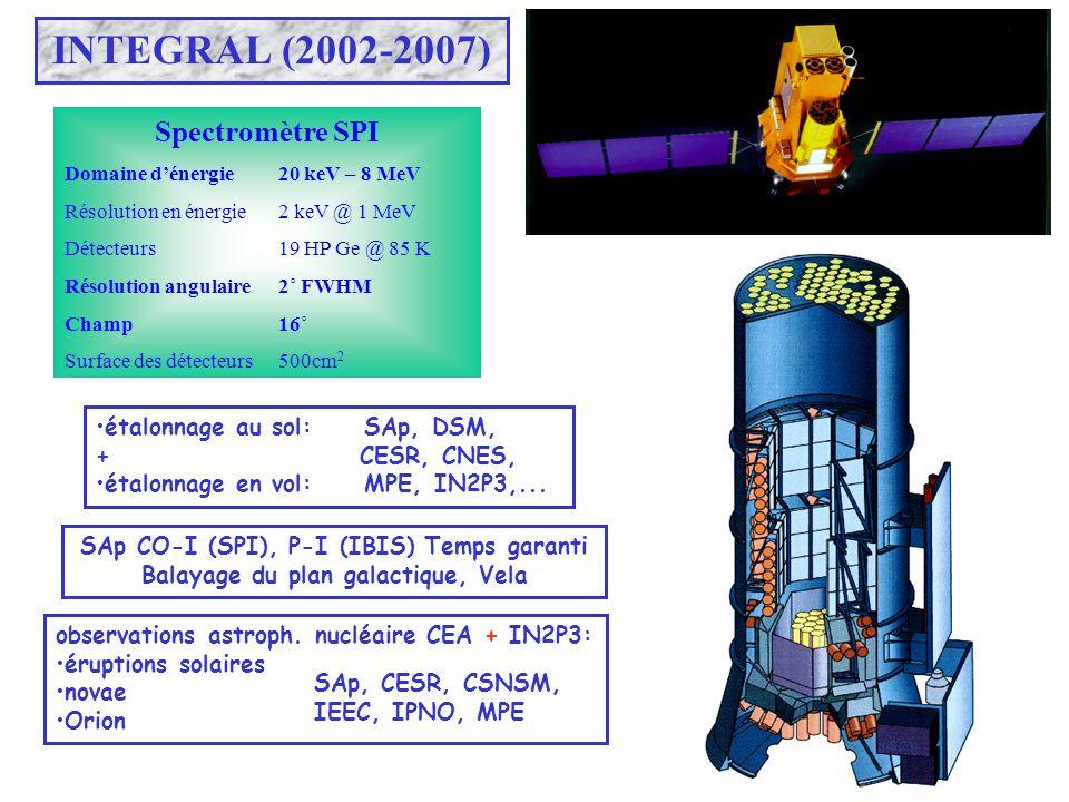 INTEGRAL (2002-2007) Spectromètre SPI Domaine dénergie 20 keV – 8 MeV Résolution en énergie2 keV @ 1 MeV Détecteurs 19 HP Ge @ 85 K Résolution angulai