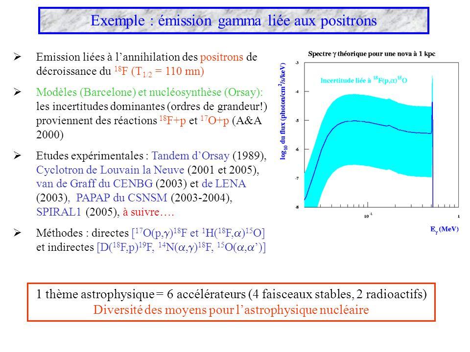 Exemple : émission gamma liée aux positrons 1 thème astrophysique = 6 accélérateurs (4 faisceaux stables, 2 radioactifs) Diversité des moyens pour las