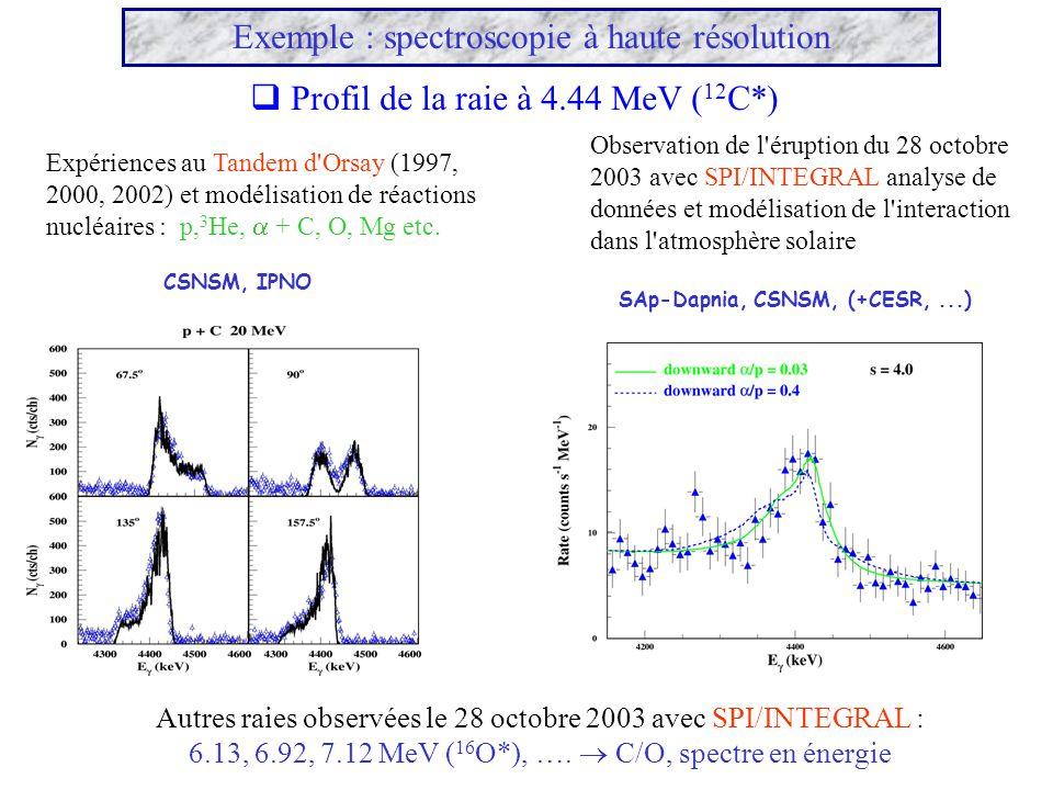 Exemple : spectroscopie à haute résolution Profil de la raie à 4.44 MeV ( 12 C*) Expériences au Tandem d'Orsay (1997, 2000, 2002) et modélisation de r