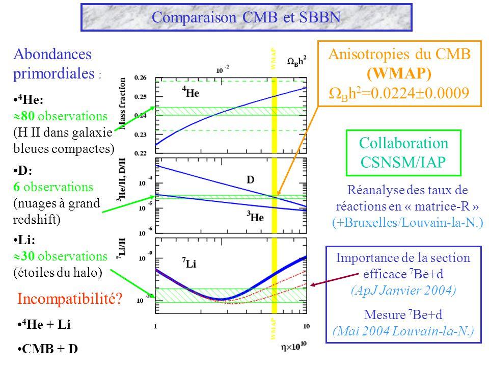 Comparaison CMB et SBBN Abondances primordiales : 4 He: 80 observations (H II dans galaxie bleues compactes) D: 6 observations (nuages à grand redshif