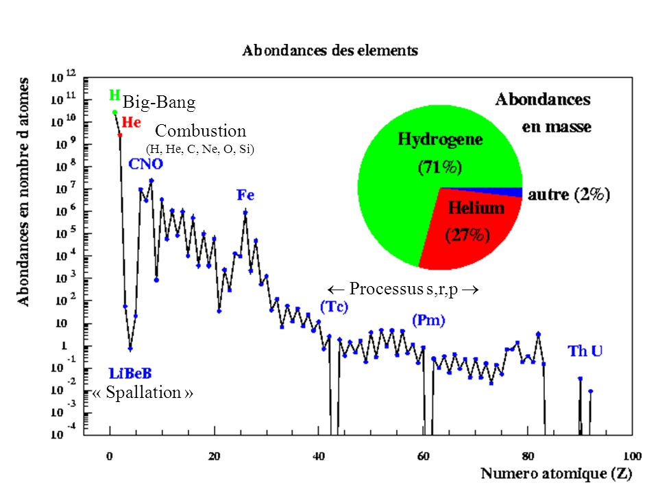 Big-Bang « Spallation » Combustion (H, He, C, Ne, O, Si) Processus s,r,p