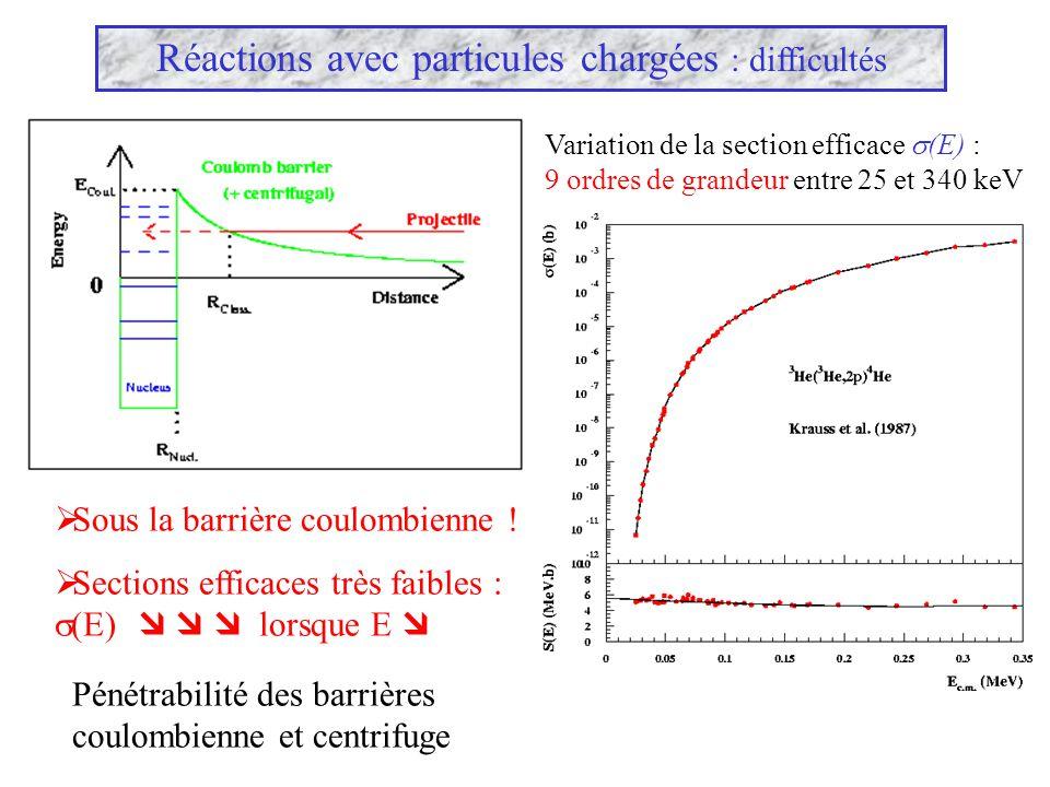 Réactions avec particules chargées : difficultés Sous la barrière coulombienne ! Sections efficaces très faibles : (E) lorsque E Pénétrabilité des bar