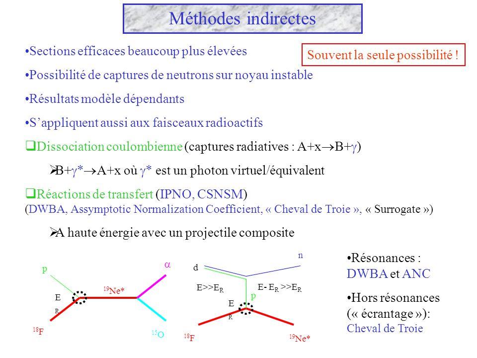 Méthodes indirectes Sections efficaces beaucoup plus élevées Possibilité de captures de neutrons sur noyau instable Résultats modèle dépendants Sappli